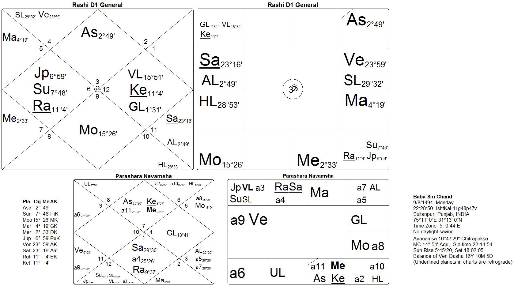 Horoscope of Baba Siri Chand, Son of Guru Nanak Dev - Sat Siri Khalsa
