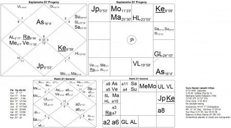 Horoscope Guru Nanak d7 chitrapaksh