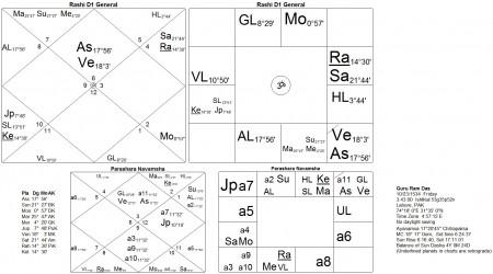 Horoscope Guru Ram Das