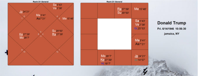 Finding the Best Dasa in the Chart - Sat Siri Khalsa